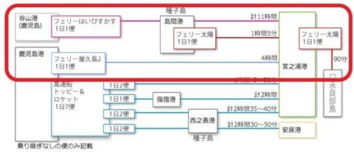 屋久島へのアクセス方法1(フェリー)