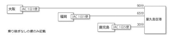 屋久島へのアクセス方法3つ(フェリー・高速船・飛行機)を徹底比較6