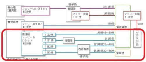 屋久島へのアクセス方法3つ(フェリー・高速船・飛行機)を徹底比較4