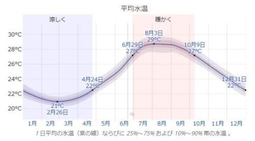 沖永良部島の年間平均水温