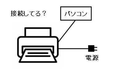 パソコンにつないだプリンターで印刷できない時の対処法2